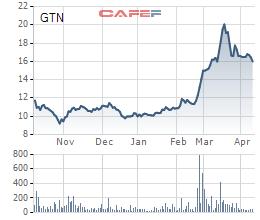 Vinamilk chính thức chào mua công khai gần 47% cổ phần GTNFoods với mức giá thấp hơn giá thị trường - Ảnh 1.