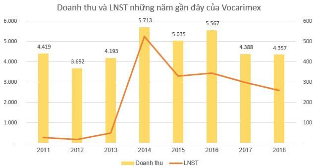 Vocarimex (VOC) điều chỉnh giảm 14 tỷ đồng lợi nhuận sau thuế sau kiểm toán - Ảnh 2.