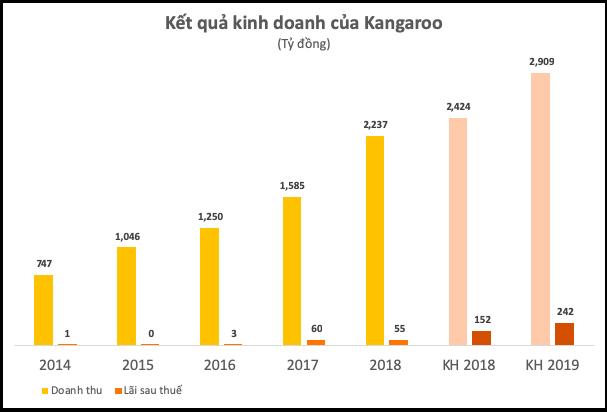 Điện máy Kangaroo lần đầu công khai tài chính: Doanh thu vượt 100 triệu USD nhưng lợi nhuận chỉ bằng 1/3 kế hoạch - Ảnh 1.
