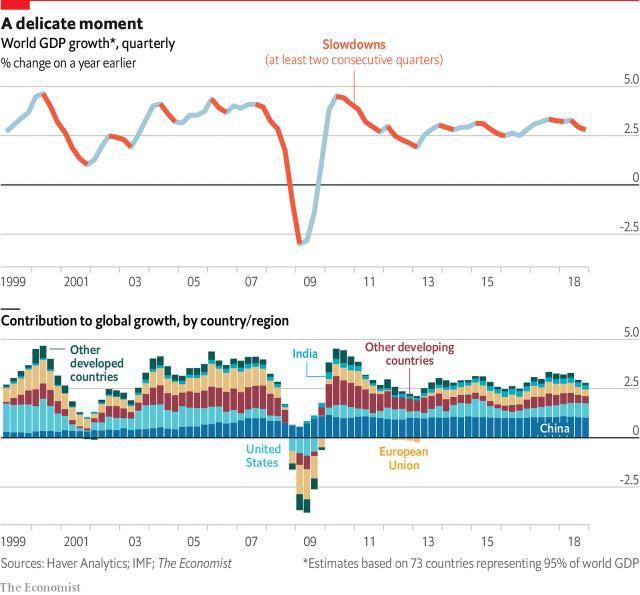 IMF cảnh báo: 70% nền kinh tế toàn cầu sẽ suy giảm, mức tồi tệ nhất trong 8 năm qua - Ảnh 1.