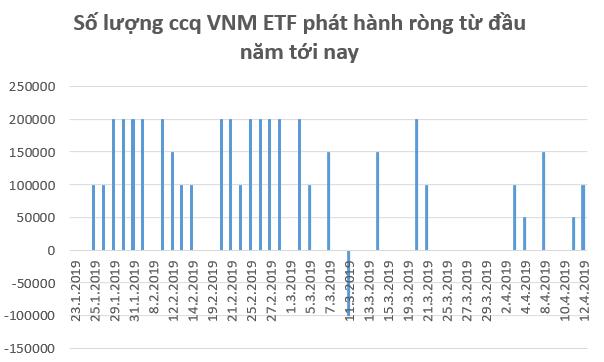 """Dòng tiền ETF """"hạ nhiệt"""", chứng khoán Việt Nam giao dịch ảm đạm trước kỳ nghỉ lễ - Ảnh 1."""