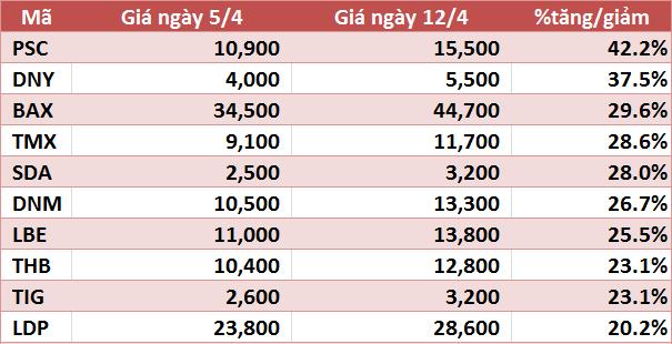 10 cổ phiếu tăng/giảm mạnh nhất tuần: VIM và VNX tăng trên 90%, VHG tiếp tục gây chú ý - Ảnh 3.