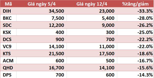 10 cổ phiếu tăng/giảm mạnh nhất tuần: VIM và VNX tăng trên 90%, VHG tiếp tục gây chú ý - Ảnh 4.