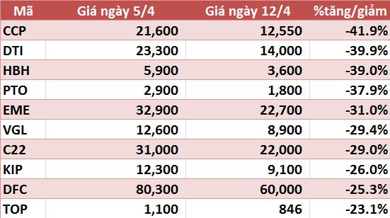 10 cổ phiếu tăng/giảm mạnh nhất tuần: VIM và VNX tăng trên 90%, VHG tiếp tục gây chú ý - Ảnh 6.