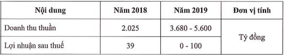Tiếp tục tái cơ cấu sau khi về chung nhà với Masan, Anco giảm 93% lợi nhuận 2018, đặt kế hoạch lãi dao động mạnh từ 0-100 tỷ! - Ảnh 1.