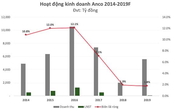 Tiếp tục tái cơ cấu sau khi về chung nhà với Masan, Anco giảm 93% lợi nhuận 2018, đặt kế hoạch lãi dao động mạnh từ 0-100 tỷ! - Ảnh 3.