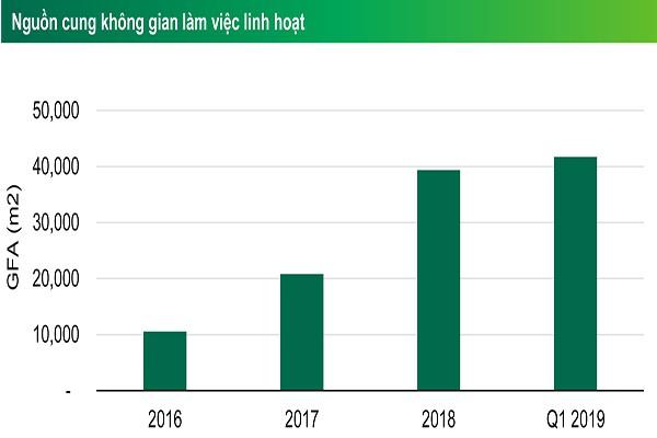 Dự kiến có khoảng 400.000m2 từ 16 toà nhà văn phòng đổ bộ thị trường TP.HCM trong 2 năm tới - Ảnh 1.