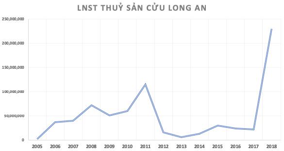 Thuỷ sản Cửu Long An Giang: Lợi nhuận 2018 phá kỷ lục, kế hoạch 2019 sụt giảm 31% về 180 tỷ đồng - Ảnh 1.