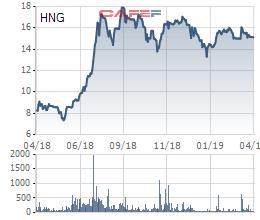 Thaco dự chi hơn ngàn tỷ mua gần 70 triệu cổ phiếu HAGL Agrico - Ảnh 1.