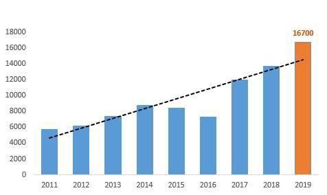 Gelex lên kế hoạch lãi 1.380 tỷ đồng năm 2019, tiếp tục mở rộng sang lĩnh vực BĐS Khu công nghiệp - Ảnh 1.