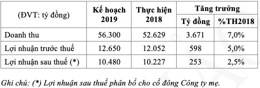 [Trực tiếp] HĐQT khen ngợi ban giám đốc Vinamilk hoàn thành tốt mục tiêu 2018 - Ảnh 1.