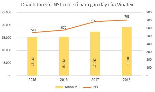 Vinatex (VGT): Kế hoạch lãi trước thuế 839 tỷ đồng năm 2019, tăng trưởng hơn 10% so với cùng kỳ - Ảnh 1.