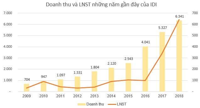 IDI đặt kế hoạch lãi sau thuế 650 tỷ đồng năm 2019 - Ảnh 2.