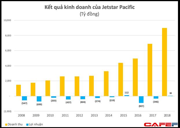 Jetstar Pacific có lãi 34 tỷ sau khi lỗ hơn 1.200 tỷ đồng trong 2 năm trước - Ảnh 1.