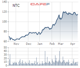Nhận cổ tức đột biến, Nam Tân Uyên (NTC) báo lãi quý 1 gấp đôi cùng kỳ năm trước - Ảnh 2.
