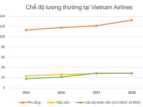 Thu nhập của phi công Vietnam Airlines 132 triệu đồng/tháng, vẫn thấp hơn các đối thủ trong ngành - Ảnh 1.