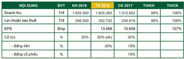 Vinaseed (NSC): Kế hoạch lãi đi ngang, ước đạt 261 tỷ đồng trong năm 2019 - Ảnh 1.