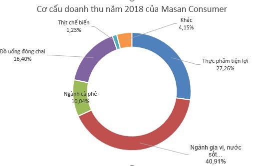Masan Consumer (MCH): Kế hoạch lãi từ 4.050 đến 4.200 tỷ đồng năm 2019; phát hành cổ phiếu thưởng tỷ lệ 15% - Ảnh 2.