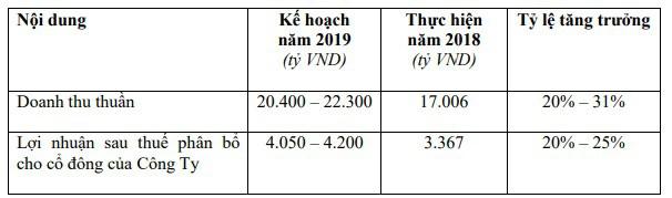 Masan Consumer (MCH): Kế hoạch lãi từ 4.050 đến 4.200 tỷ đồng năm 2019; phát hành cổ phiếu thưởng tỷ lệ 15% - Ảnh 3.
