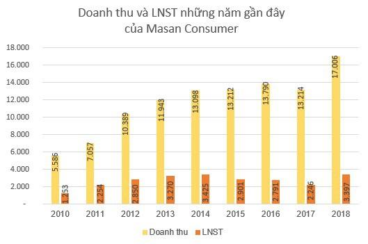 Masan Consumer (MCH): Kế hoạch lãi từ 4.050 đến 4.200 tỷ đồng năm 2019; phát hành cổ phiếu thưởng tỷ lệ 15% - Ảnh 1.