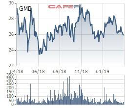 Một lãnh đạo Gemadept vừa bán bớt gần 4 triệu cổ phiếu GMD, thu về trên trăm tỷ đồng - Ảnh 1.