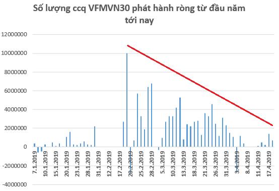Dòng tiền lớn đứng ngoài thị trường, thanh khoản HoSE xuống mức thấp nhất kể từ Tết nguyên đán - Ảnh 1.