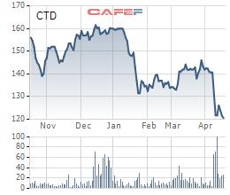 Lợi nhuận quý 1 của Coteccons giảm 35%, rơi xuống mức thấp nhất gần 4 năm - Ảnh 3.