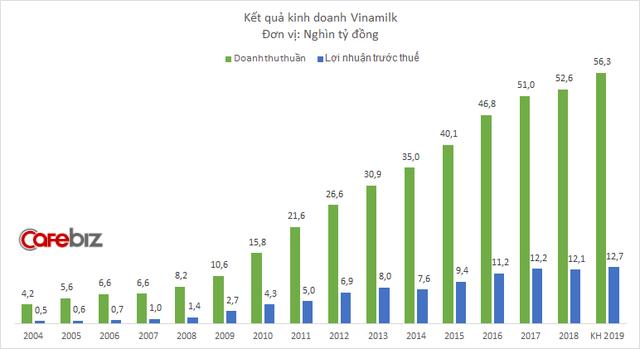 Ngành sữa bão hòa, đây là cách Vinamilk thay đổi chiến lược để giữ ngôi số 1: Giảm quảng cáo, tăng mạnh chi cho khuyến mại - Ảnh 3.