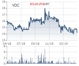 Vocarimex: LNST quý 1 giảm hơn 21% xuống 64 tỷ đồng - Ảnh 1.