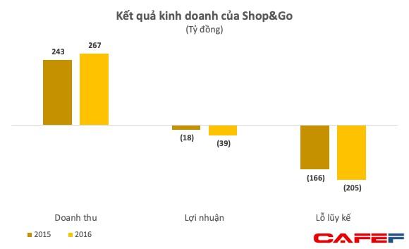 Vingroup mua lại 87 cửa hàng tiện lợi Shop&Go với giá chỉ ... 1 USD - Ảnh 1.