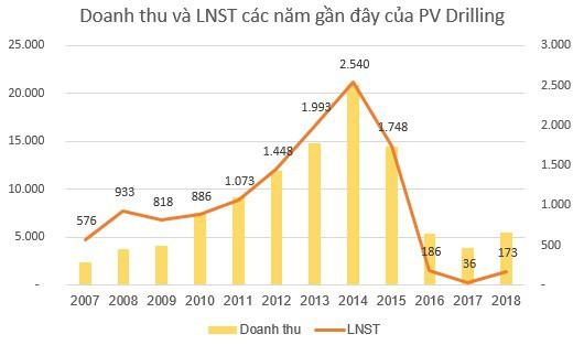 PV Drilling (PVD) điều chỉnh tăng 10 tỷ đồng lợi nhuận sau kiểm toán - Ảnh 2.