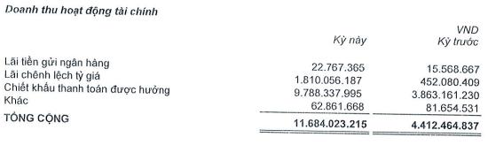Digiworld đạt 25 tỷ lãi ròng trong quý 1/2019, tăng 32% so với cùng kỳ - Ảnh 1.