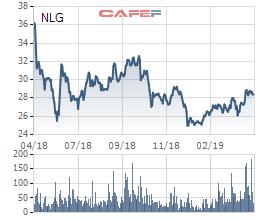 Nam Long Group (NLG): Mua Việt Thiên Lâm, quý đầu năm lợi nhuận đột biến lên 145 tỷ đồng, thực hiện 14% chỉ tiêu cả năm - Ảnh 3.