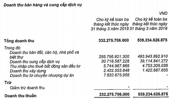 Nam Long Group (NLG): Mua Việt Thiên Lâm, quý đầu năm lợi nhuận đột biến lên 145 tỷ đồng, thực hiện 14% chỉ tiêu cả năm - Ảnh 1.