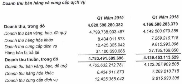 PNJ đạt 429 tỷ đồng lãi ròng quý đầu năm, tăng 28% so với cùng kỳ - Ảnh 1.