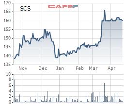 Saigon Cargo Service (SCS): Ký thêm hợp đồng với một số hãng hàng không nước ngoài, LNST quý 1 tăng 17%, đạt 106 tỷ đồng - Ảnh 1.