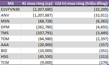 Tuần 16-19/4: Tự doanh CTCK mua ròng trở lại 249 tỷ đồng - Ảnh 1.