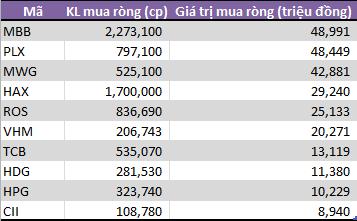 Tuần 16-19/4: Tự doanh CTCK mua ròng trở lại 249 tỷ đồng - Ảnh 2.