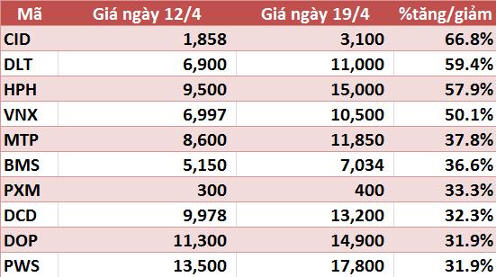 10 cổ phiếu tăng/giảm mạnh nhất tuần: VHG tiếp tục gây ấn tượng - Ảnh 5.