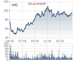 Vĩnh Hoàn (VHC) lãi ròng 307 tỷ đồng trong quý 1/2019, gấp 3 lần cùng kỳ năm trước - Ảnh 2.