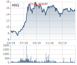 """HAGL Agrico (HNG) xuất hiện giao dịch thỏa thuận gần 1.000 tỷ đồng, Thaco đã """"xuống tiền""""? - Ảnh 1."""