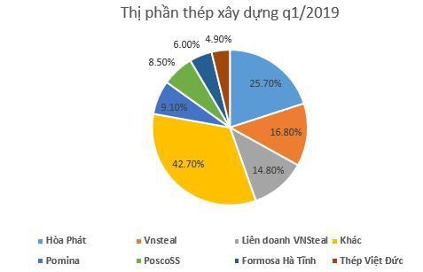 Hơn 5.000 tỷ đồng nợ vay, lối đi nào cho Gang thép Thái Nguyên? - Ảnh 2.