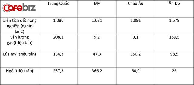 Người Trung Quốc đang nuôi gần 1,4 tỷ dân của mình như thế nào? (Phần 2) - Ảnh 13.