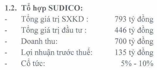 ĐHCĐ Sudico (SJS): Dự án Hòa Hải Đà Nẵng chuyển nhượng bất thành, Sudico tự đứng lên triển khai - Ảnh 1.
