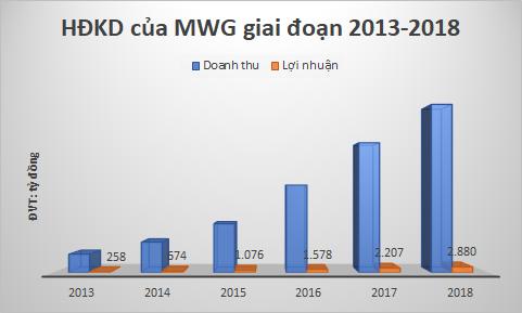 Chân dung người được PNJ đặc cách phát hành ESOP và sở hữu gần 160 tỷ đồng cổ phiếu MWG - Ảnh 2.