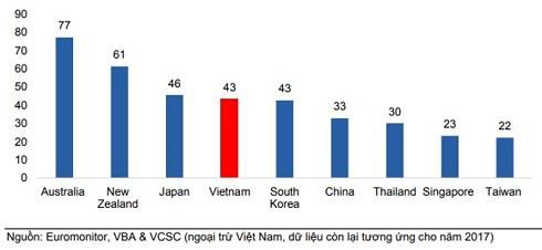 Người Việt uống bia nhiều hơn Thái, Singapore: 4,2 tỷ lít lùa dân nhậu - Ảnh 2.
