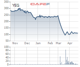 Lợi nhuận quý 1 của Yeah1 giảm 80% sau sự cố với YouTube - Ảnh 3.