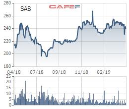 VCSC: ThaiBev sẽ khai thác nhiều giá trị cho Sabeco, tốc độ tăng trưởng kép đạt 20% trong 3 năm tới - Ảnh 4.
