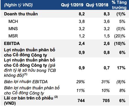 Masan Group: Lãi ròng quý 1 tăng 6% lên 865 tỷ đồng; doanh thu sụt giảm nhẹ do mảng khoáng sản - Ảnh 1.