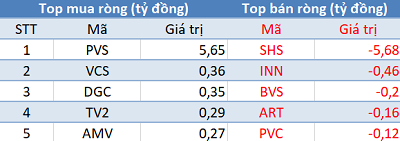 Phiên 24/4: Khối ngoại tiếp tục mua ròng hơn 200 tỷ đồng, VN-Index tăng mạnh nhất trong hơn 1 tháng - Ảnh 2.